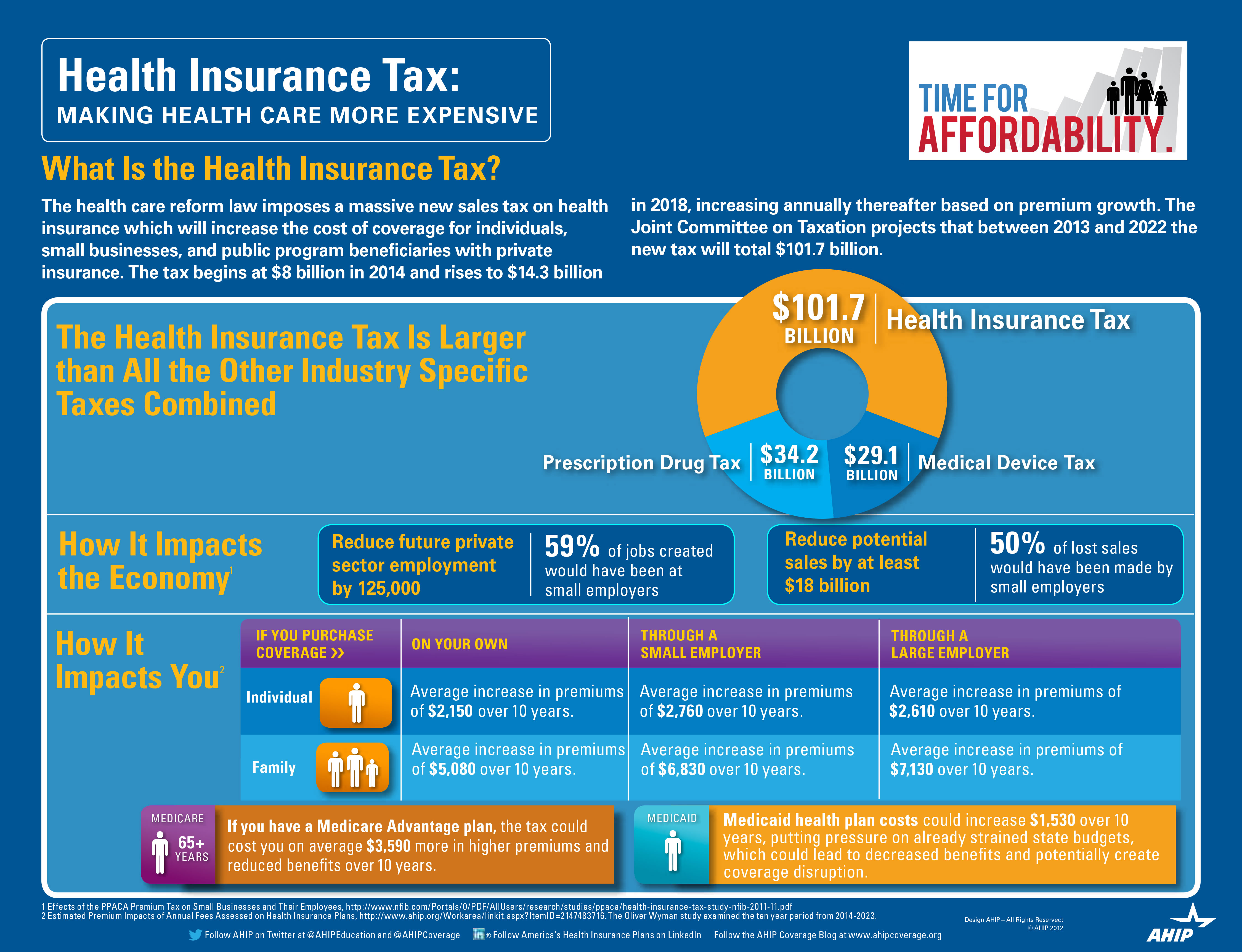 health care reform benefits What employers need to know and do to prepare for benefits open enrollment season select how many full-time equivalent employees you have to view the affordable care act requirements for your business size.